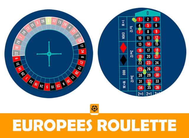 europees roulette spel